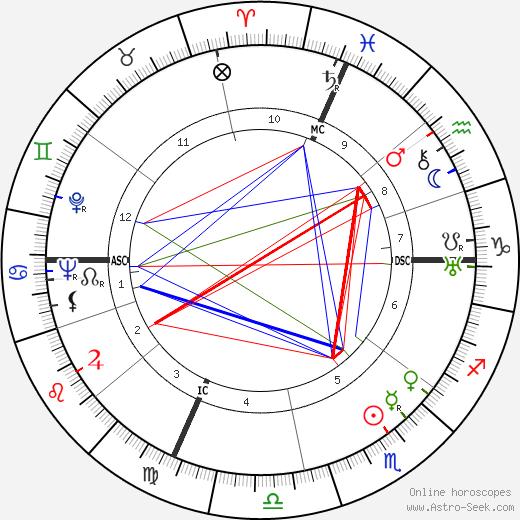 Raymond Abellio tema natale, oroscopo, Raymond Abellio oroscopi gratuiti, astrologia