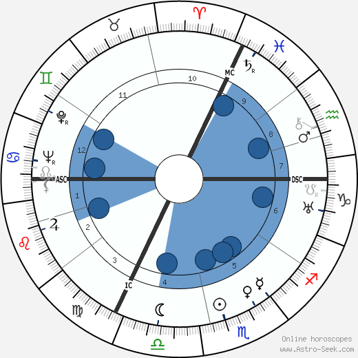 Raymond Bussières horoscope, astrology, sign, zodiac, date of birth, instagram