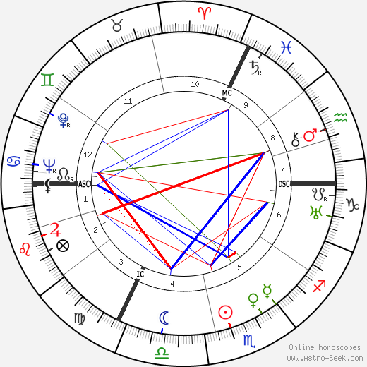 Raymond Bussières birth chart, Raymond Bussières astro natal horoscope, astrology