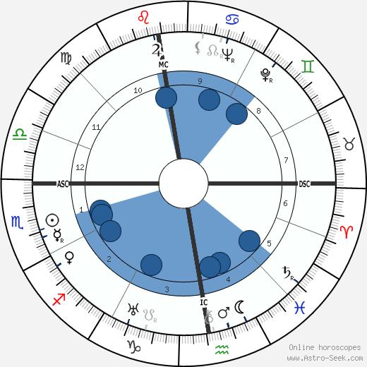 Roger Vivier wikipedia, horoscope, astrology, instagram