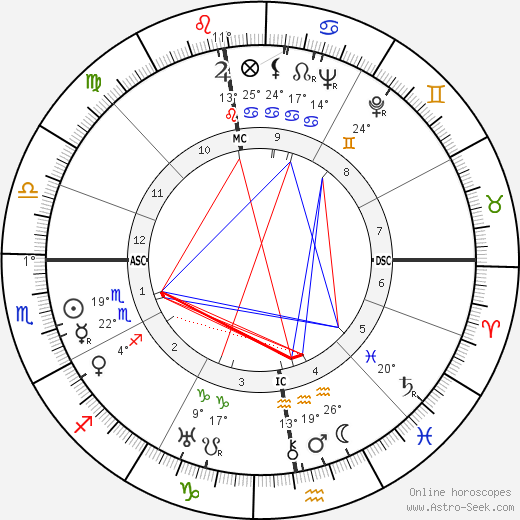Roger Vivier birth chart, biography, wikipedia 2019, 2020