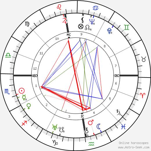 Roger Vivier tema natale, oroscopo, Roger Vivier oroscopi gratuiti, astrologia