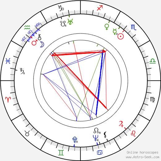 Willy A. Kleinau birth chart, Willy A. Kleinau astro natal horoscope, astrology