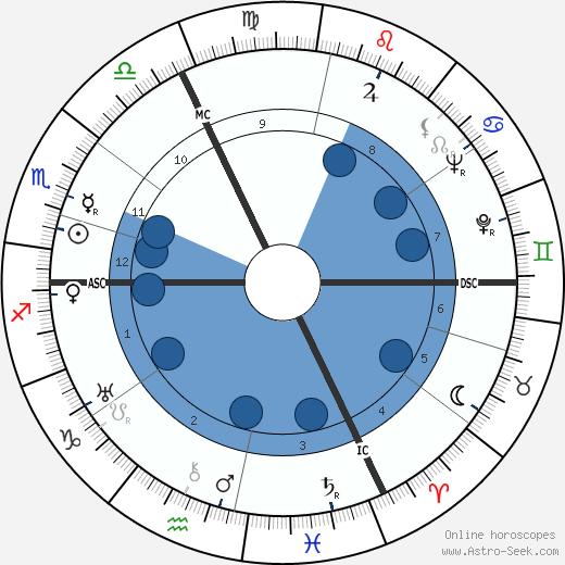 Yves Brayer wikipedia, horoscope, astrology, instagram