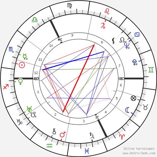 Yves Brayer день рождения гороскоп, Yves Brayer Натальная карта онлайн