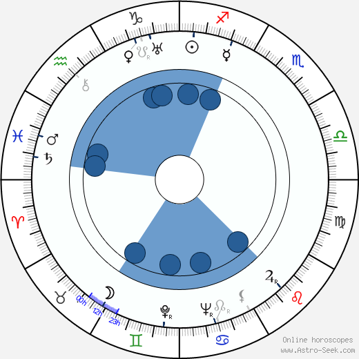 Alexander Hammid wikipedia, horoscope, astrology, instagram