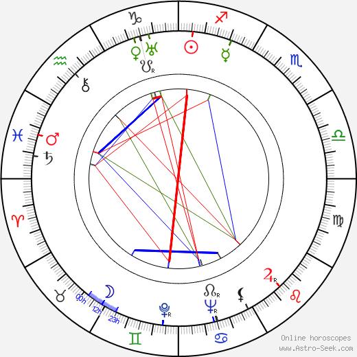 Alexander Hammid astro natal birth chart, Alexander Hammid horoscope, astrology