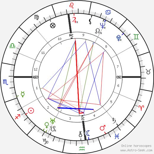 Amedeo Nazzari astro natal birth chart, Amedeo Nazzari horoscope, astrology