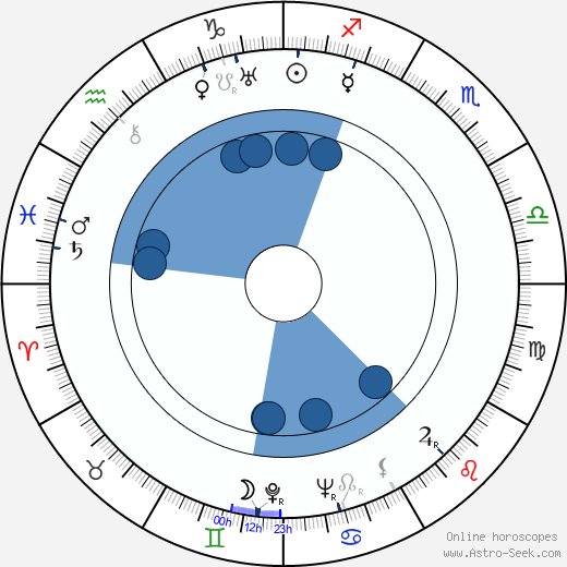 Anita Janová wikipedia, horoscope, astrology, instagram