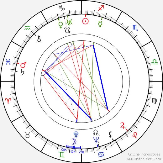 Anita Janová astro natal birth chart, Anita Janová horoscope, astrology