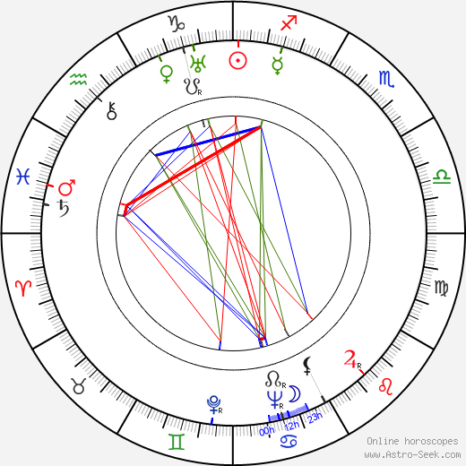 Anny Ahlers astro natal birth chart, Anny Ahlers horoscope, astrology