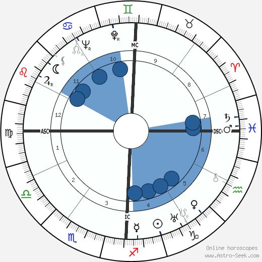 Bernardino Palazzi wikipedia, horoscope, astrology, instagram