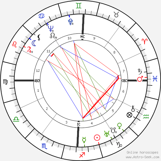 Bernardino Palazzi tema natale, oroscopo, Bernardino Palazzi oroscopi gratuiti, astrologia