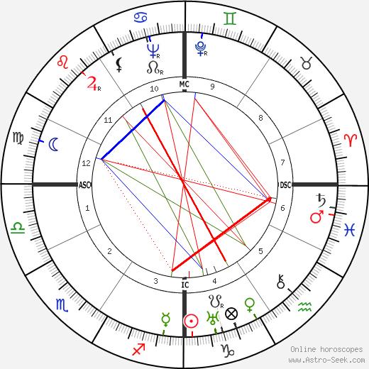 Кэб Кэллоуэй Cab Calloway день рождения гороскоп, Cab Calloway Натальная карта онлайн