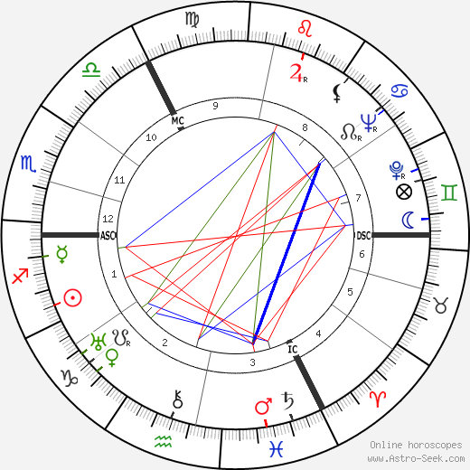 Christopher Fry astro natal birth chart, Christopher Fry horoscope, astrology