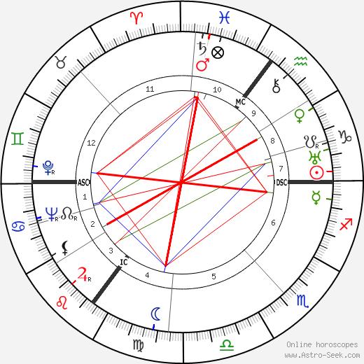 E. T. Roelofs день рождения гороскоп, E. T. Roelofs Натальная карта онлайн