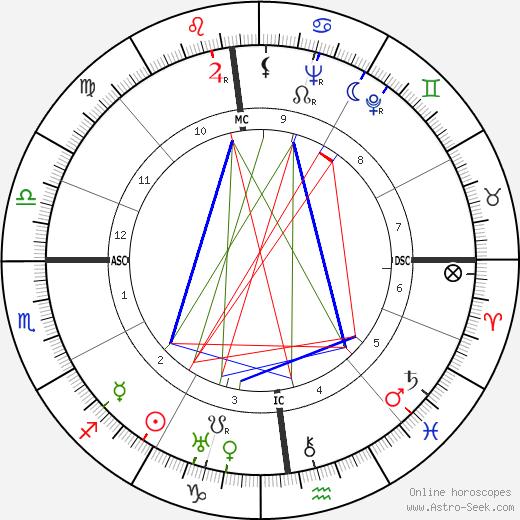 Fernanda Gattinoni birth chart, Fernanda Gattinoni astro natal horoscope, astrology