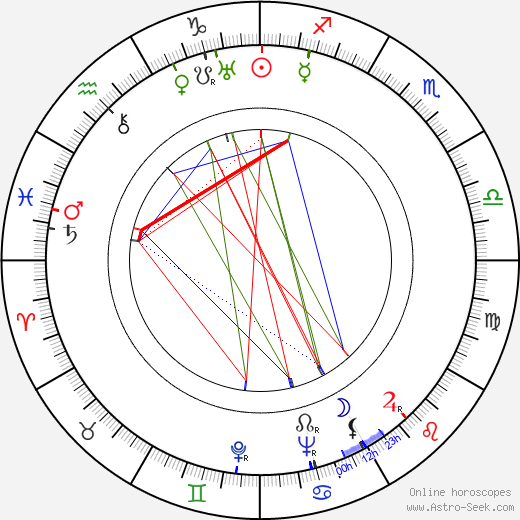 Fred M. Wilcox birth chart, Fred M. Wilcox astro natal horoscope, astrology