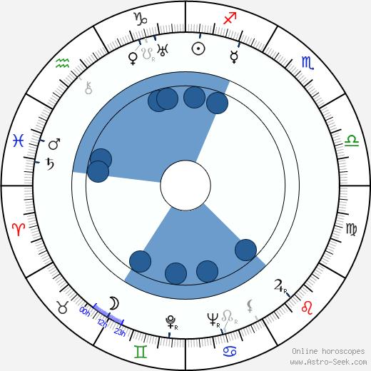 Géza von Radványi wikipedia, horoscope, astrology, instagram