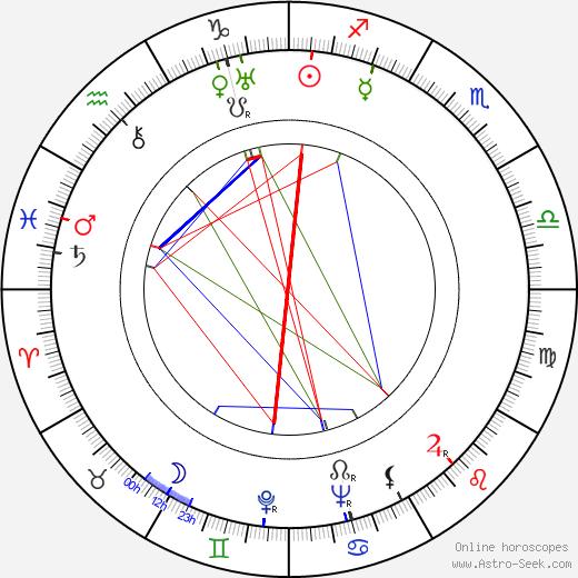 Géza von Radványi birth chart, Géza von Radványi astro natal horoscope, astrology