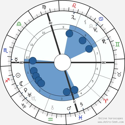 Giovanni Ferrari wikipedia, horoscope, astrology, instagram