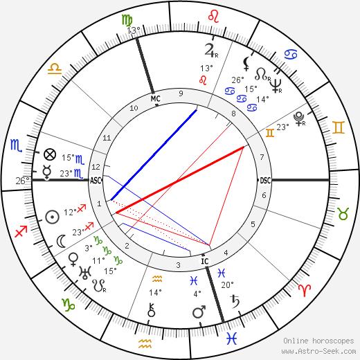 Giovanni Ferrari birth chart, biography, wikipedia 2017, 2018