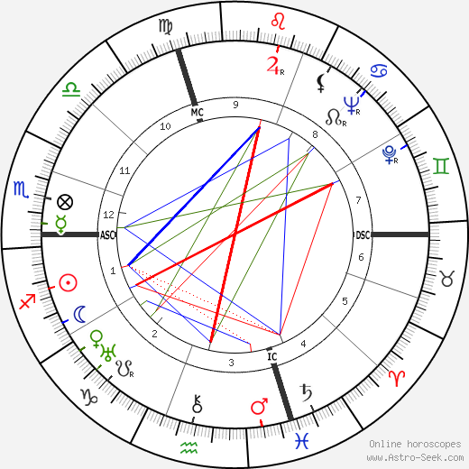 Giovanni Ferrari astro natal birth chart, Giovanni Ferrari horoscope, astrology