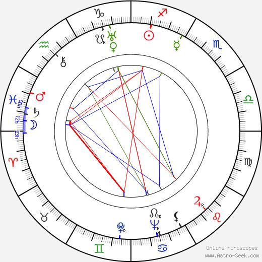 Herbert Coleman birth chart, Herbert Coleman astro natal horoscope, astrology