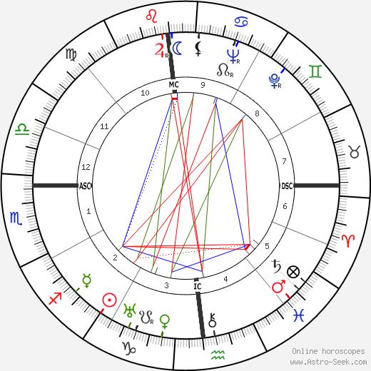 James Roosevelt день рождения гороскоп, James Roosevelt Натальная карта онлайн