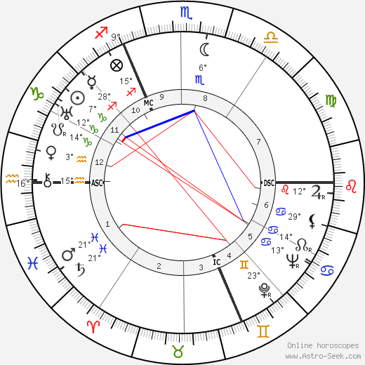 Jean Laurent birth chart, biography, wikipedia 2019, 2020