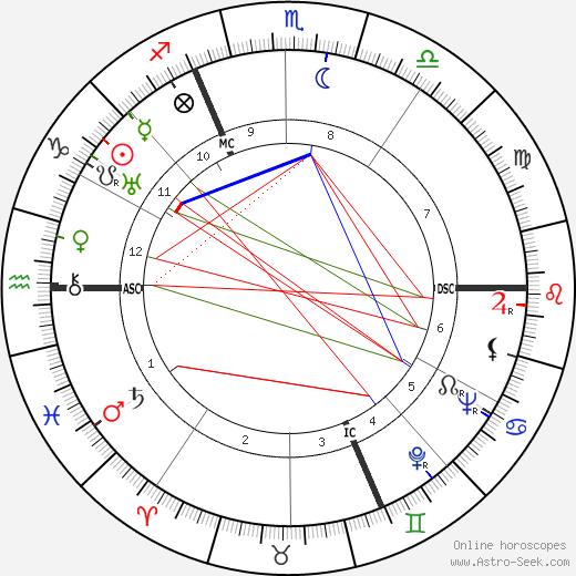 Jean Laurent tema natale, oroscopo, Jean Laurent oroscopi gratuiti, astrologia