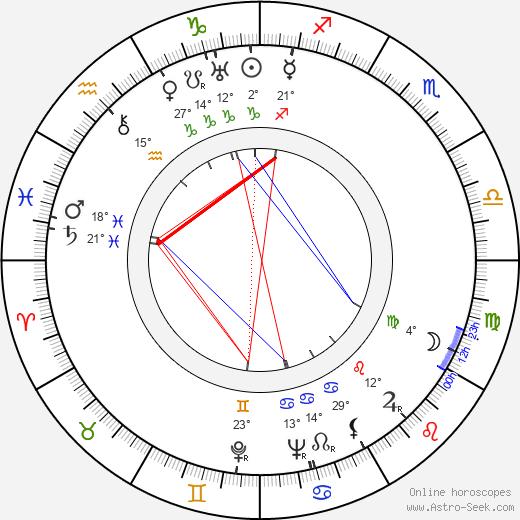 Mike Mazurki birth chart, biography, wikipedia 2020, 2021