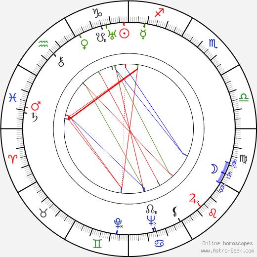 Mike Mazurki birth chart, Mike Mazurki astro natal horoscope, astrology