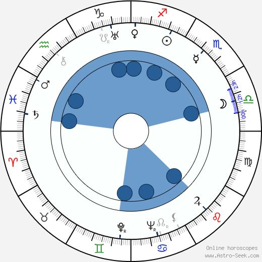 Oscar Törnblom wikipedia, horoscope, astrology, instagram