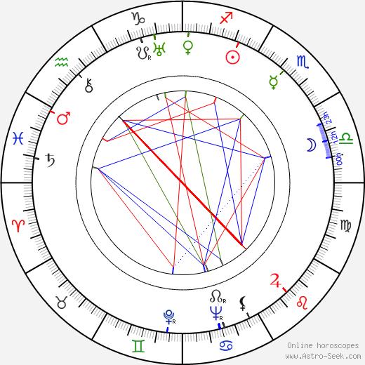 Oscar Törnblom birth chart, Oscar Törnblom astro natal horoscope, astrology