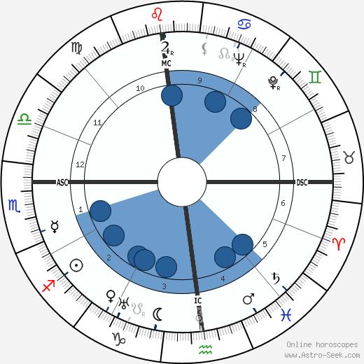 P. M. Chancellor wikipedia, horoscope, astrology, instagram