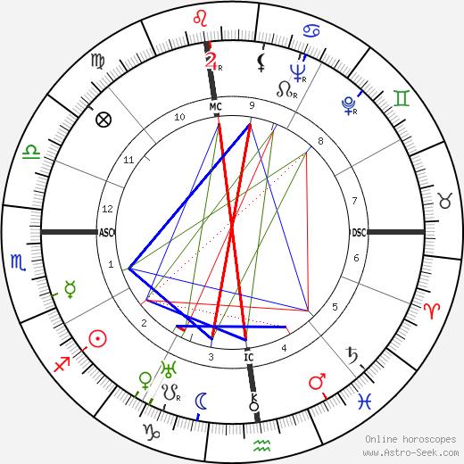 P. M. Chancellor день рождения гороскоп, P. M. Chancellor Натальная карта онлайн
