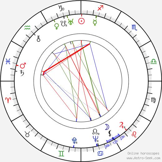 Peggy Ashcroft birth chart, Peggy Ashcroft astro natal horoscope, astrology
