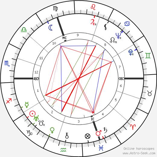 Raoul Clery tema natale, oroscopo, Raoul Clery oroscopi gratuiti, astrologia