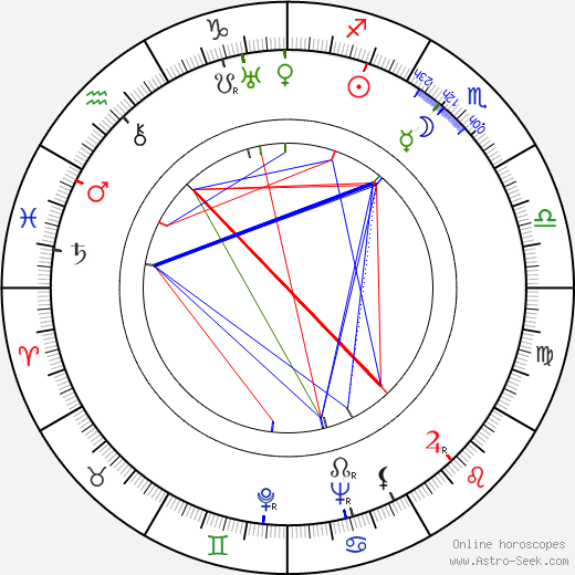 Virginia Kellogg birth chart, Virginia Kellogg astro natal horoscope, astrology