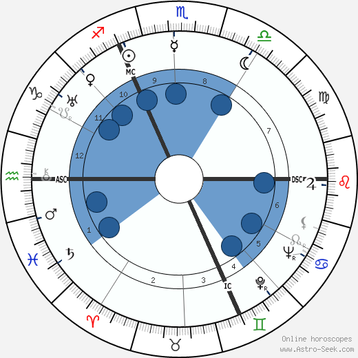 Walter Englert wikipedia, horoscope, astrology, instagram