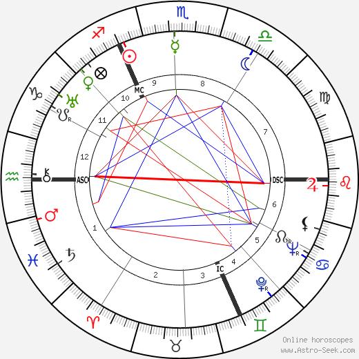 Walter Englert birth chart, Walter Englert astro natal horoscope, astrology