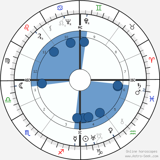 Willem van Otterloo wikipedia, horoscope, astrology, instagram