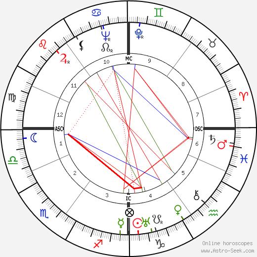 Willem van Otterloo astro natal birth chart, Willem van Otterloo horoscope, astrology