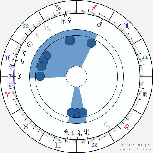 Aleksander Dzwonkowski wikipedia, horoscope, astrology, instagram