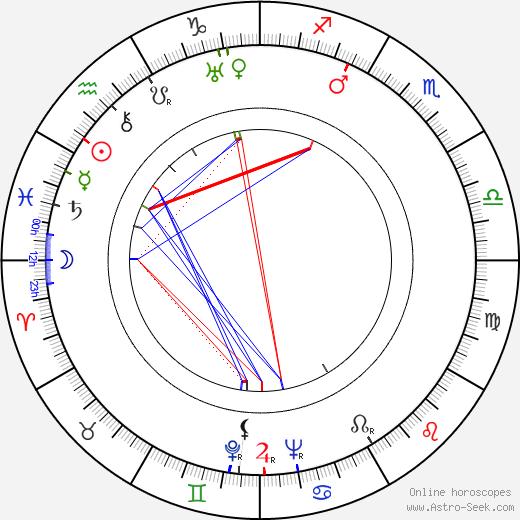 Aleksander Dzwonkowski birth chart, Aleksander Dzwonkowski astro natal horoscope, astrology