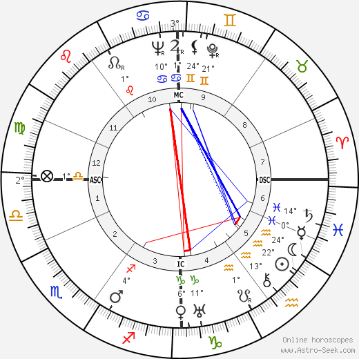 André Cauvin birth chart, biography, wikipedia 2018, 2019