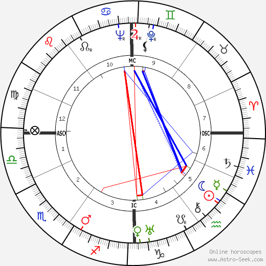 André Cauvin astro natal birth chart, André Cauvin horoscope, astrology