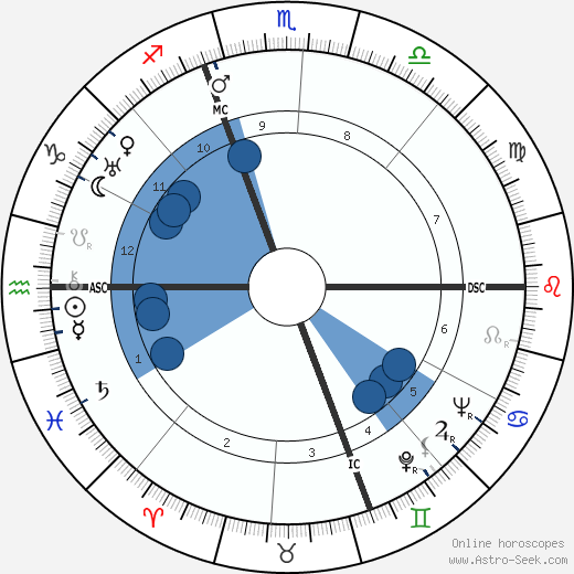 André Marius Marchand wikipedia, horoscope, astrology, instagram