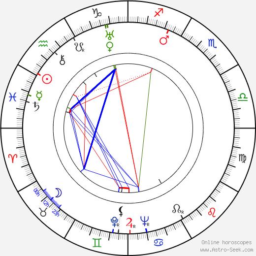 Billy De Wolfe день рождения гороскоп, Billy De Wolfe Натальная карта онлайн